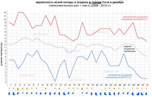 Погода в Сочи в декабре